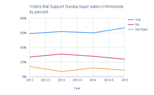Voters that Support Sunday liquor sales in Minnesota by percent