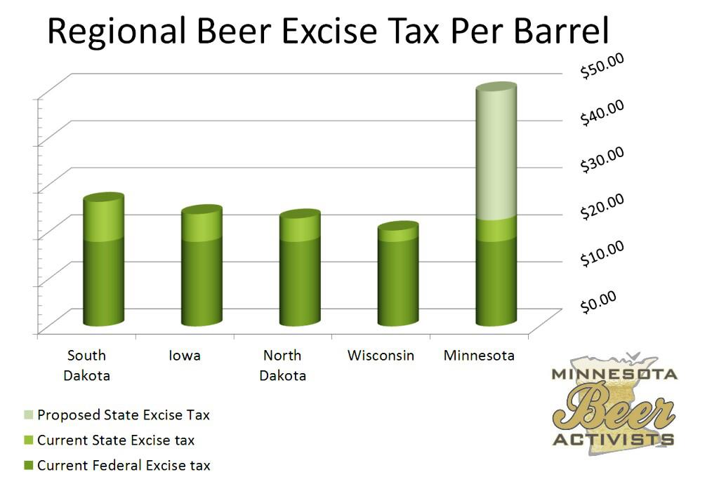 regional excise graph